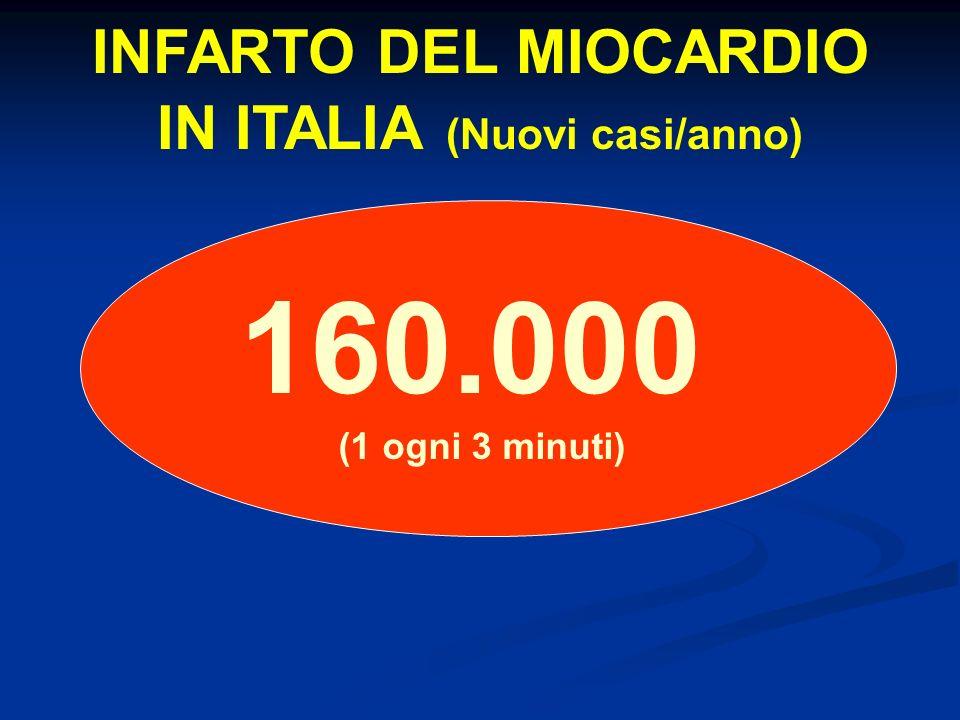 INFARTO DEL MIOCARDIO IN ITALIA (Nuovi casi/anno) 160.000 (1 ogni 3 minuti)