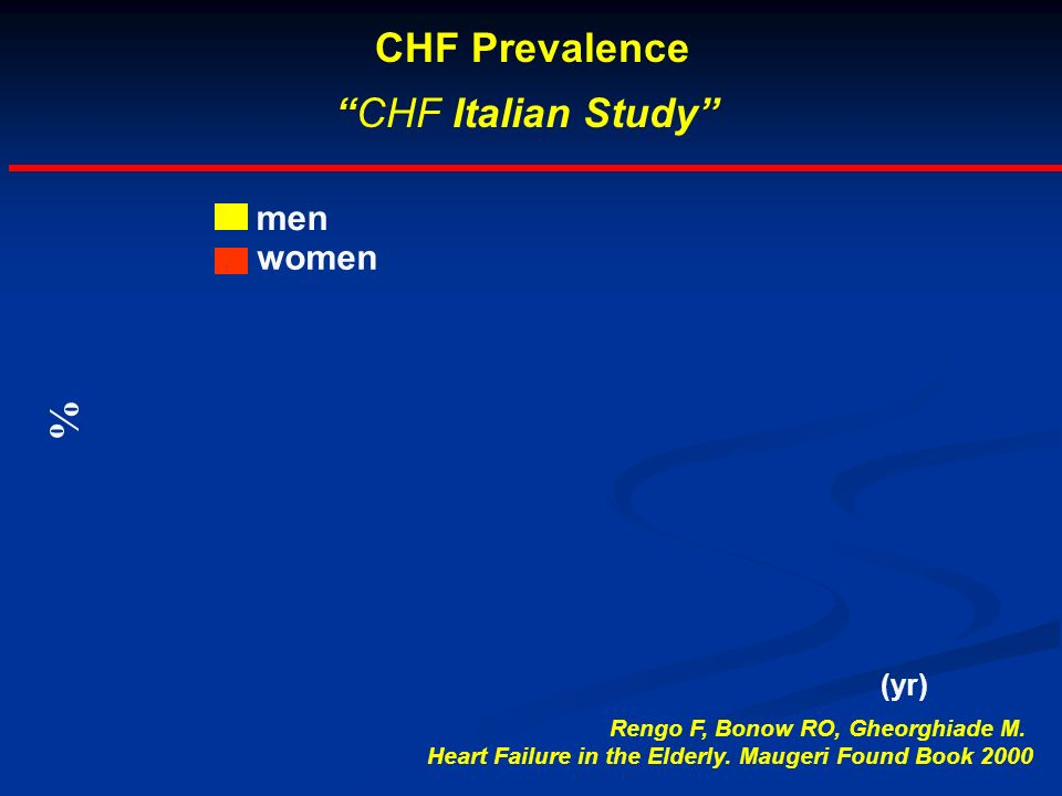 % men women Rengo F, Bonow RO, Gheorghiade M. Heart Failure in the Elderly. Maugeri Found Book 2000 CHF Prevalence CHF Italian Study (yr)