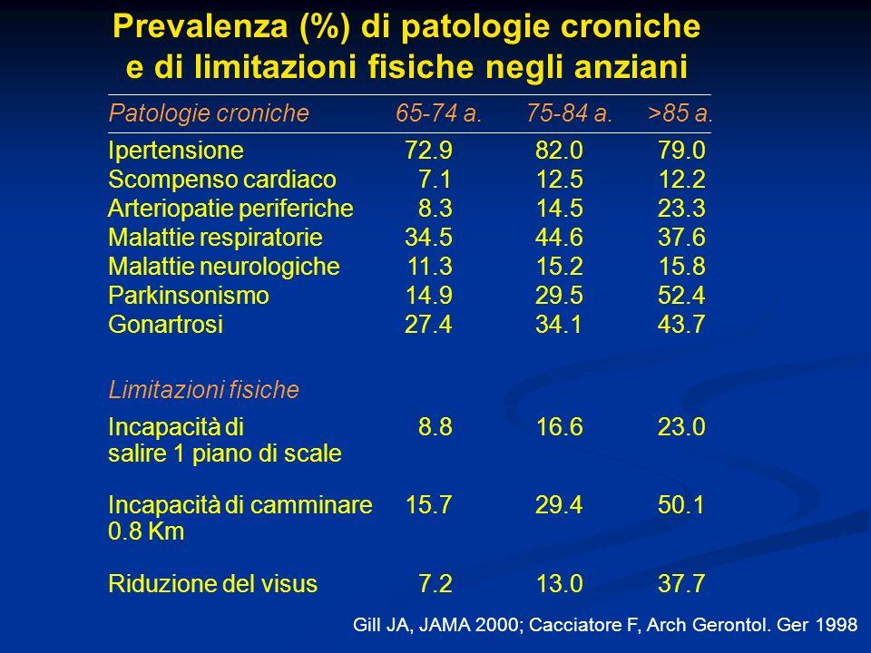 Prevalenza (%) di patologie croniche e di limitazioni fisiche negli anziani >85 a.Patologie croniche65-74 a.75-84 a. 79.0 12.2 23.3 37.6 15.8 52.4 43.