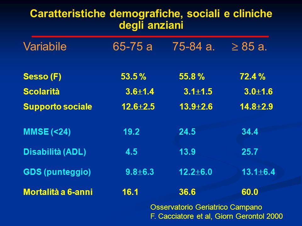 Caratteristiche demografiche, sociali e cliniche degli anziani Variabile 65-75 a 75-84 a. 85 a. Sesso (F) 53.5 % 55.8 % 72.4 % Scolarità 3.6 1.4 3.1 1