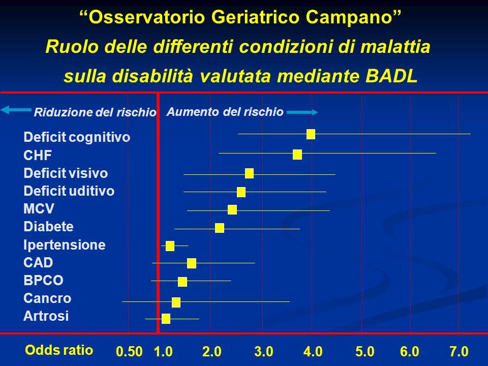 Deficit cognitivo CHF Deficit visivo Deficit uditivo MCV Diabete Ipertensione CAD BPCO Cancro Artrosi 0.50 1.0 2.0 3.0 4.0 5.0 6.0 7.0 Osservatorio Ge