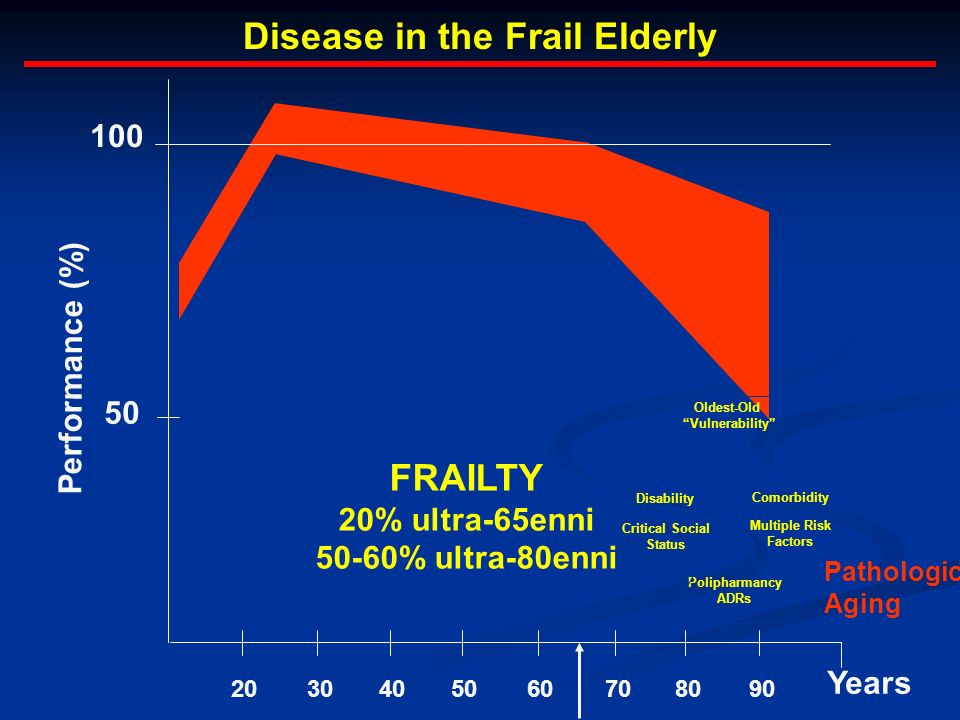 Disease in the Frail Elderly Pathologic Aging 2030405060708090 Years 100 50 Performance (%) Oldest-Old Vulnerability Multiple Risk Factors Polipharman