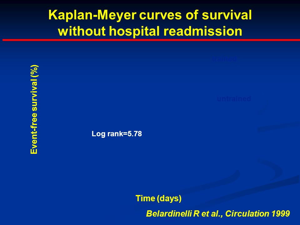 Kaplan-Meyer curves of survival without hospital readmission trained untrained Time (days) Event-free survival (%) Log rank=5.78 Belardinelli R et al., Circulation 1999