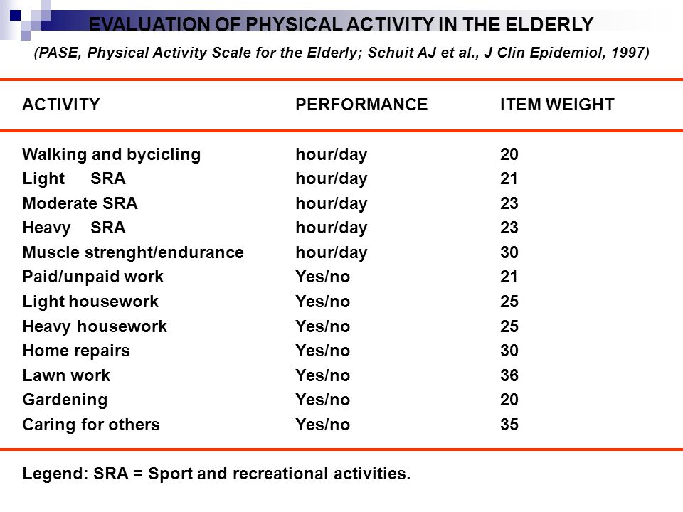 EVALUATION OF PHYSICAL ACTIVITY IN THE ELDERLY (PASE, Physical Activity Scale for the Elderly; Schuit AJ et al., J Clin Epidemiol, 1997) ACTIVITY PERFORMANCEITEM WEIGHT Walking and byciclinghour/day20 LightSRAhour/day21 Moderate SRAhour/day23 HeavySRAhour/day23 Muscle strenght/endurancehour/day30 Paid/unpaid workYes/no21 Light houseworkYes/no25 Heavy housework Yes/no25 Home repairsYes/no30 Lawn workYes/no36 GardeningYes/no20 Caring for othersYes/no35 Legend: SRA = Sport and recreational activities.