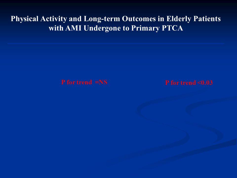 Dipendenza Fisica e Sopravvivenza in Pazienti Anziani con Cardiopatia Ischemica Nessuna ADL Persa 1-2 ADL Perse 3+ ADL Perse P<0.0001 (CHF Italian Study)