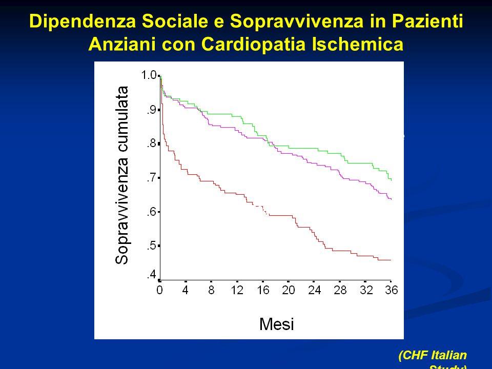 Dipendenza Sociale e Sopravvivenza in Pazienti Anziani con Cardiopatia Ischemica Indipendente Dipendenza Parziale Dipendenza Totale P<0.0001 (CHF Ital