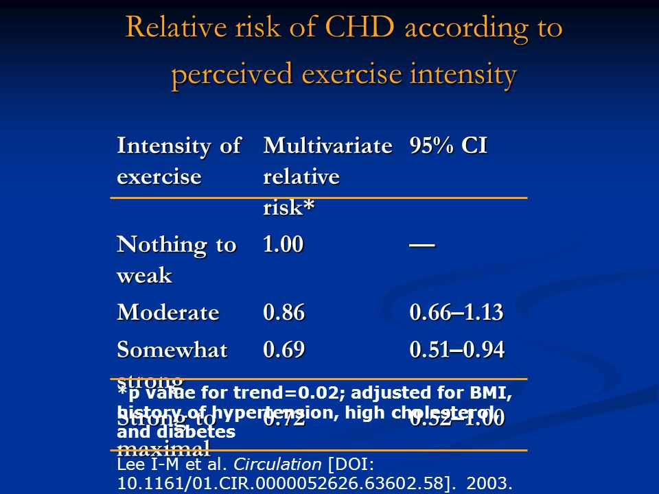 Relative risk of CHD according to perceived exercise intensity Intensity of exercise Multivariate relative risk* 95% CI Nothing to weak 1.00 Moderate0.860.66–1.13 Somewhat strong 0.690.51–0.94 Strong to maximal 0.720.52–1.00 *p value for trend=0.02; adjusted for BMI, history of hypertension, high cholesterol, and diabetes Lee I-M et al.
