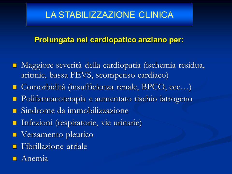 Prolungata nel cardiopatico anziano per: Maggiore severità della cardiopatia (ischemia residua, aritmie, bassa FEVS, scompenso cardiaco) Maggiore seve