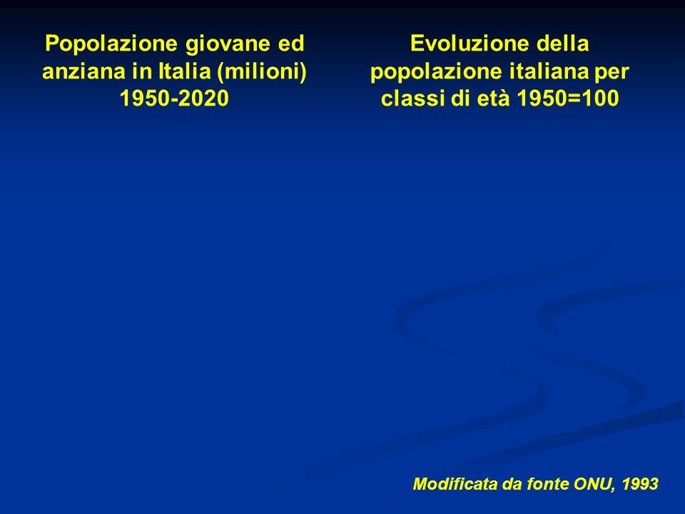 Modificata da fonte ONU, 1993 Popolazione giovane ed anziana in Italia (milioni) 1950-2020 Evoluzione della popolazione italiana per classi di età 195