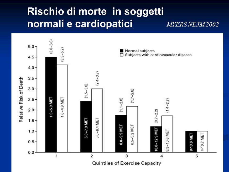 Rischio di morte in soggetti normali e cardiopatici MYERS NEJM 2002