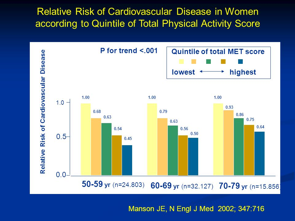 70-79 yr (n=15.856) 1.00 0.93 0.86 0.75 0.64 1.0 0.5 0.0 lowesthighest Quintile of total MET score P for trend <.001 Relative Risk of Cardiovascular Disease Relative Risk of Cardiovascular Disease in Women according to Quintile of Total Physical Activity Score Manson JE, N Engl J Med 2002; 347:716 1.00 0.79 0.63 0.56 0.50 1.00 0.68 0.63 0.54 0.45 60-69 yr (n=32.127) 50-59 yr (n=24.803)