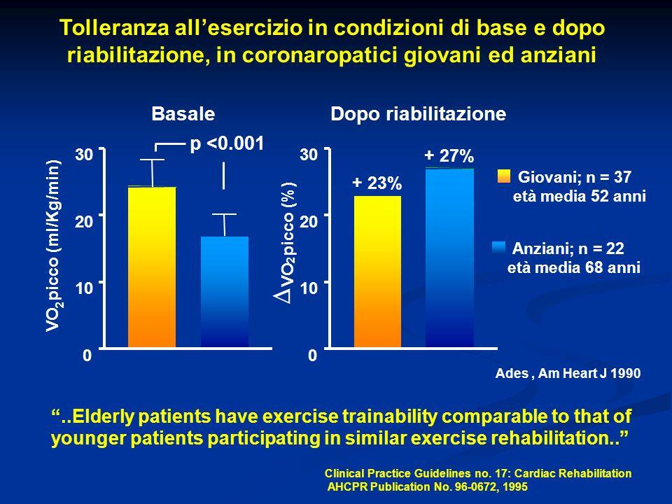 Tolleranza allesercizio in condizioni di base e dopo riabilitazione, in coronaropatici giovani ed anziani Basale 0 10 20 30 VO 2 picco (ml/Kg/min) Dop