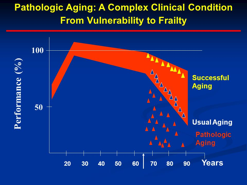 2030405060708090 Pathologic Aging: A Complex Clinical Condition From Vulnerability to Frailty Years Pathologic Aging 100 50 Performance (%) Usual Aging Successful Aging