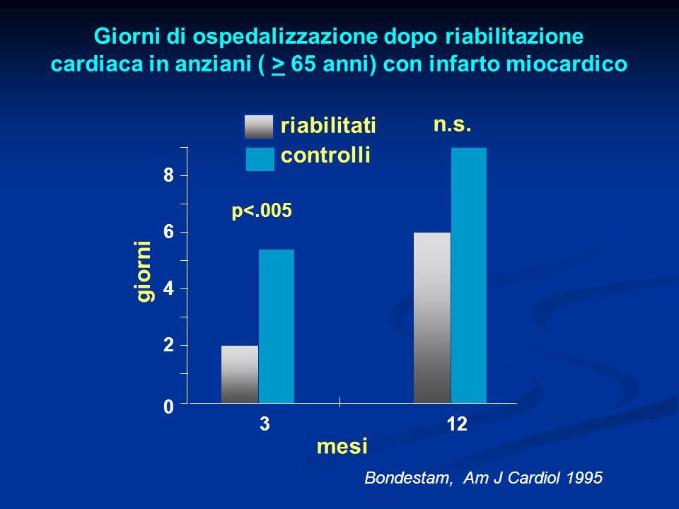 Giorni di ospedalizzazione dopo riabilitazione cardiaca in anziani ( > 65 anni) con infarto miocardico Bondestam, Am J Cardiol 1995 giorni riabilitati