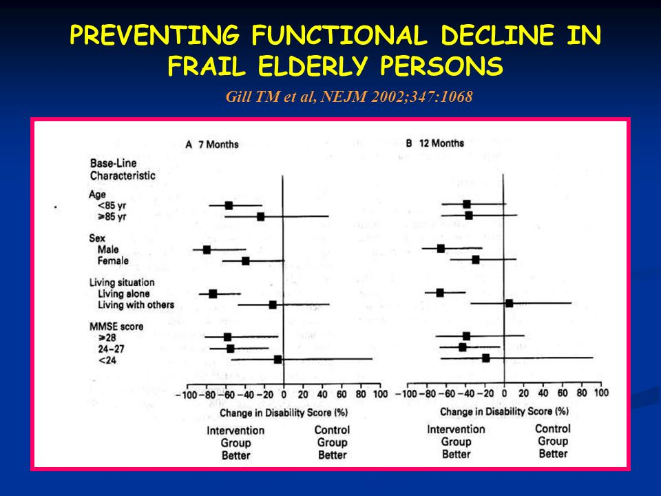 PREVENTING FUNCTIONAL DECLINE IN FRAIL ELDERLY PERSONS Gill TM et al, NEJM 2002;347:1068
