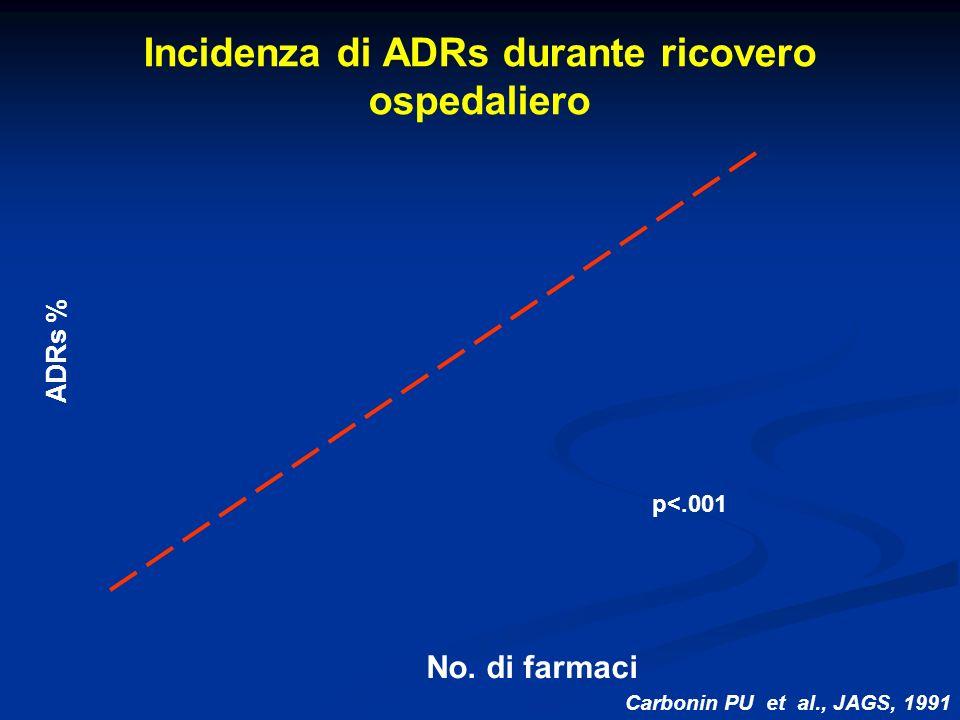 ADRs % Incidenza di ADRs durante ricovero ospedaliero Carbonin PU et al., JAGS, 1991 No. di farmaci p<.001