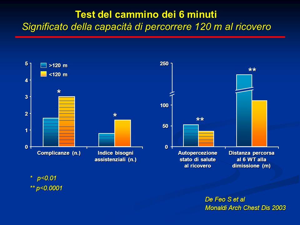 Test del cammino dei 6 minuti Significato della capacità di percorrere 120 m al ricovero Test del cammino dei 6 minuti Significato della capacità di p