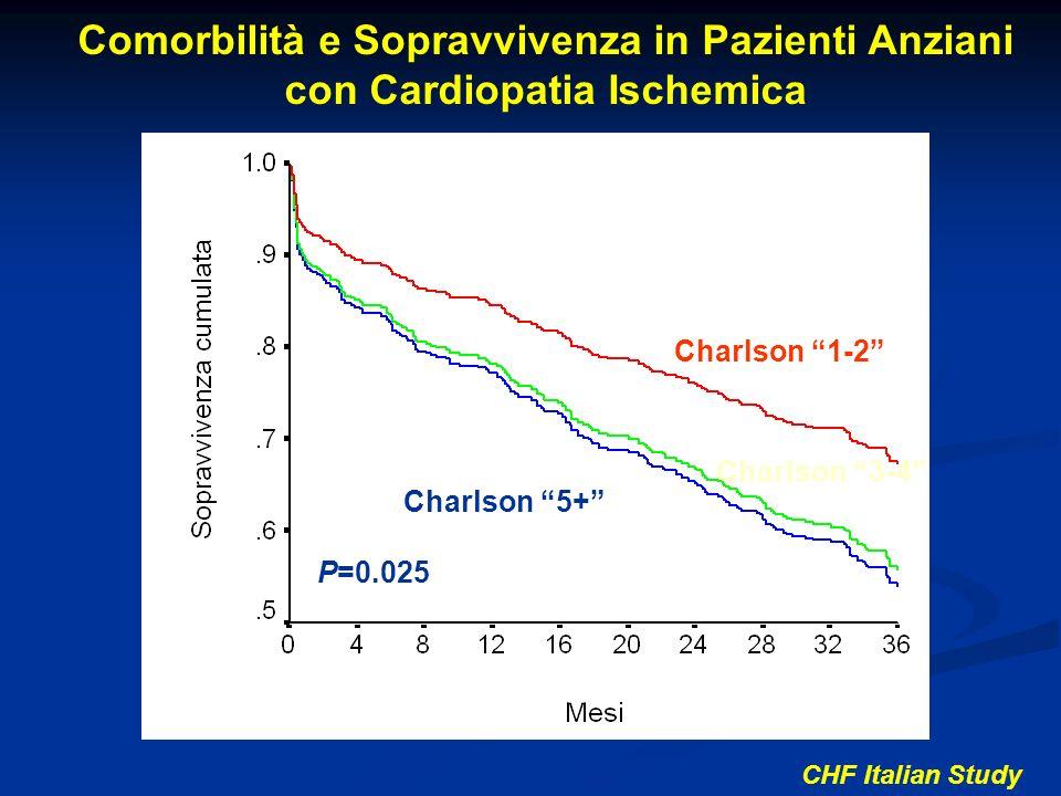 Charlson 1-2 Charlson 3-4 Charlson 5+ P=0.025 Comorbilità e Sopravvivenza in Pazienti Anziani con Cardiopatia Ischemica CHF Italian Study