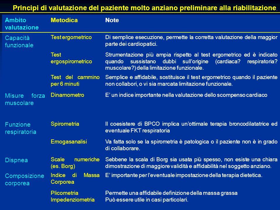 Principi di valutazione del paziente molto anziano preliminare alla riabilitazione. Ambito valutazione MetodicaNote Capacità funzionale Test ergometri
