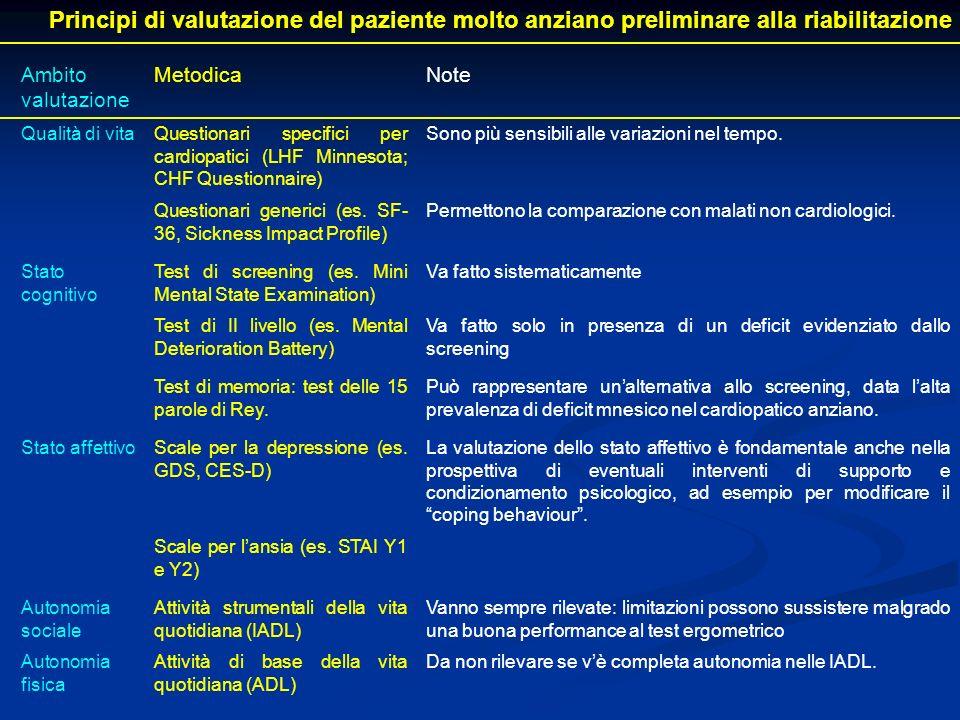 Principi di valutazione del paziente molto anziano preliminare alla riabilitazione Ambito valutazione MetodicaNote Qualità di vitaQuestionari specific