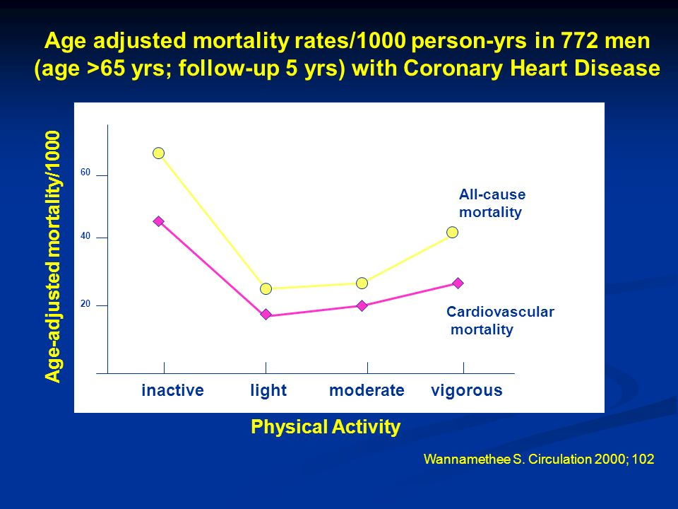 Cardiovascular mortality All-cause mortality inactivelightmoderatevigorous Physical Activity Age adjusted mortality rates/1000 person-yrs in 772 men (age >65 yrs; follow-up 5 yrs) with Coronary Heart Disease 20 40 60 Wannamethee S.