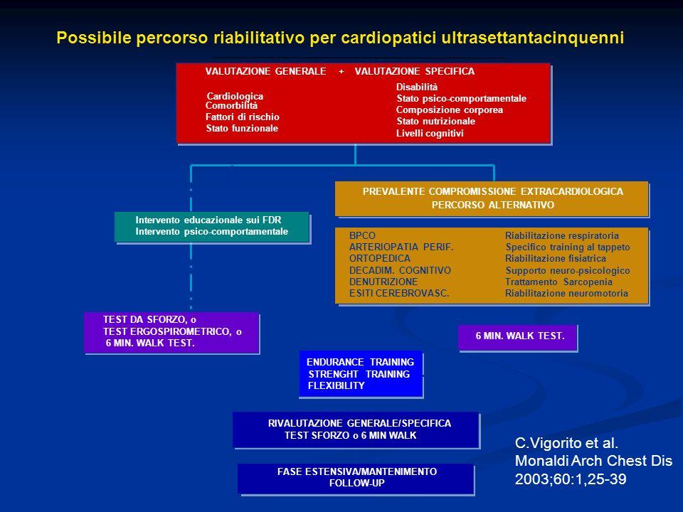 Possibile percorso riabilitativo per cardiopatici ultrasettantacinquenni Intervento educazionale sui FDR Intervento psico-comportamentale 6 MIN. WALK