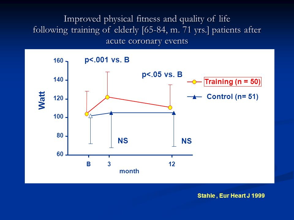 Improved physical fitness and quality of life following training of elderly [65-84, m.