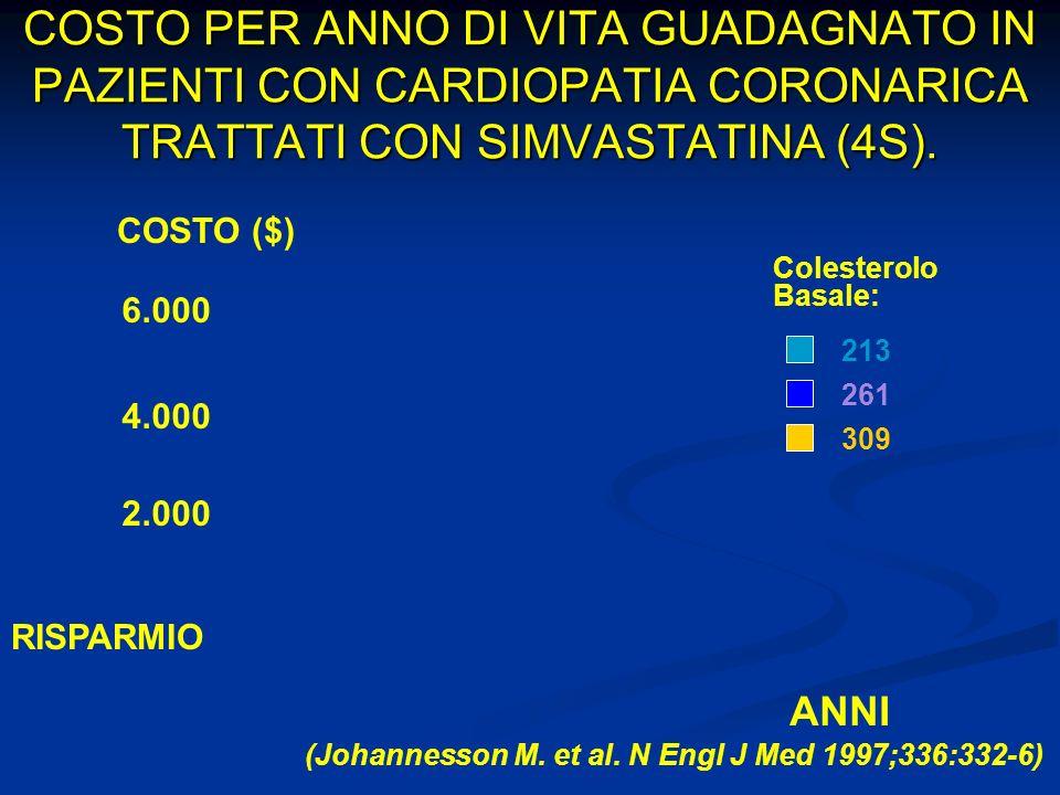 COSTO PER ANNO DI VITA GUADAGNATO IN PAZIENTI CON CARDIOPATIA CORONARICA TRATTATI CON SIMVASTATINA (4S). COSTO ($) 6.000 4.000 2.000 RISPARMIO ANNI Co