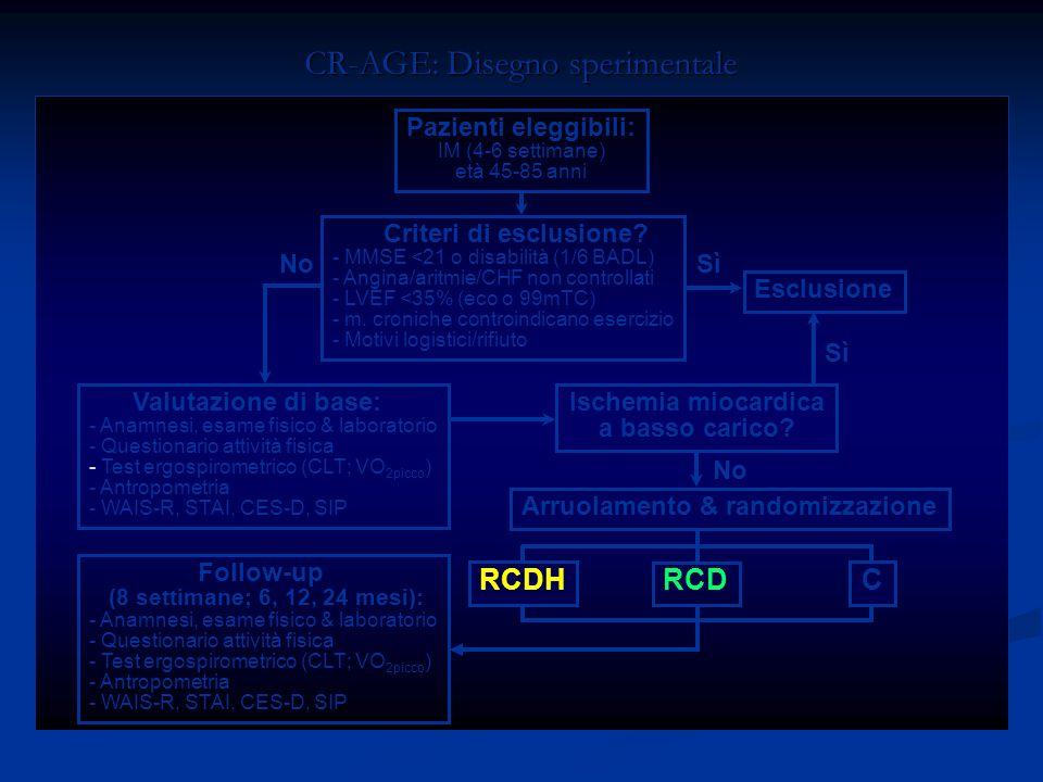CR-AGE: Disegno sperimentale Criteri di esclusione? - MMSE <21 o disabilità (1/6 BADL) - Angina/aritmie/CHF non controllati - LVEF <35% (eco o 99mTC)