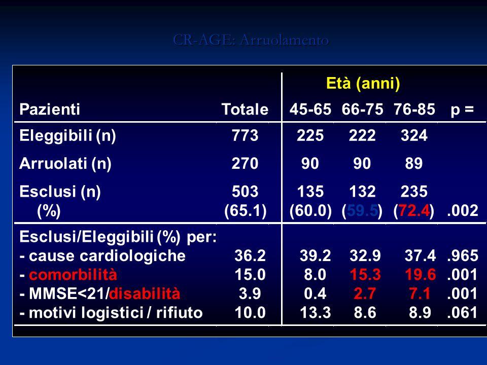 CR-AGE: Arruolamento Età (anni) PazientiTotale45-6566-7576-85p = Eleggibili (n)773225222324 Arruolati (n)27090 89 Esclusi (n) (%) 503 (65.1) 135 (60.0