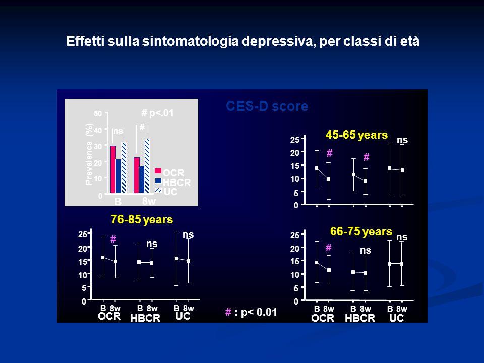 Effetti sulla sintomatologia depressiva, per classi di età HBCR CES-D score # : p< 0.01 45-65 years ns 0 5 10 15 20 25 # # 66-75 years 0 5 10 15 20 25