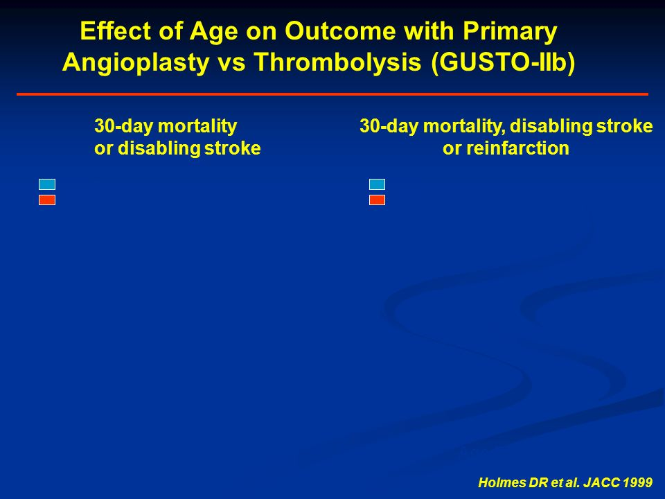 30-day mortality or disabling stroke 30-day mortality, disabling stroke or reinfarction Age Decile PTCA t-PA Effect of Age on Outcome with Primary Ang