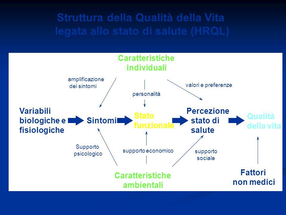 Caratteristiche individuali amplificazione dei sintomi valori e preferenze personalità Wilson I.B., et al. JAMA 1995 Struttura della Qualità della Vit