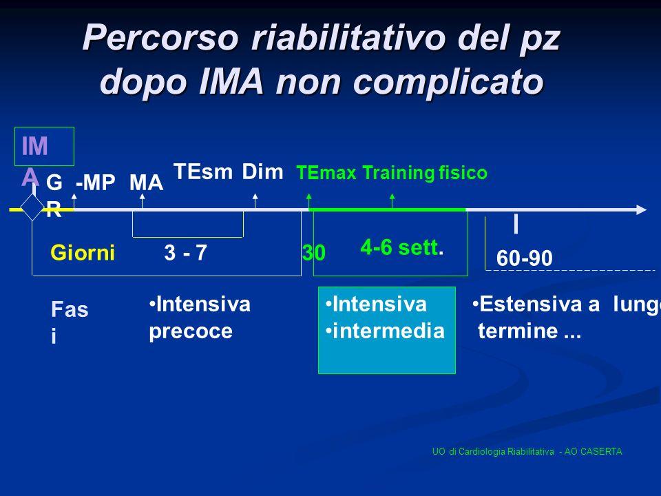 Percorso riabilitativo del pz dopo IMA non complicato 3 - 7 GRGR Intensiva precoce TEsm Giorni -MP TEmax Training fisico IM A 60-90 Estensiva a lungo