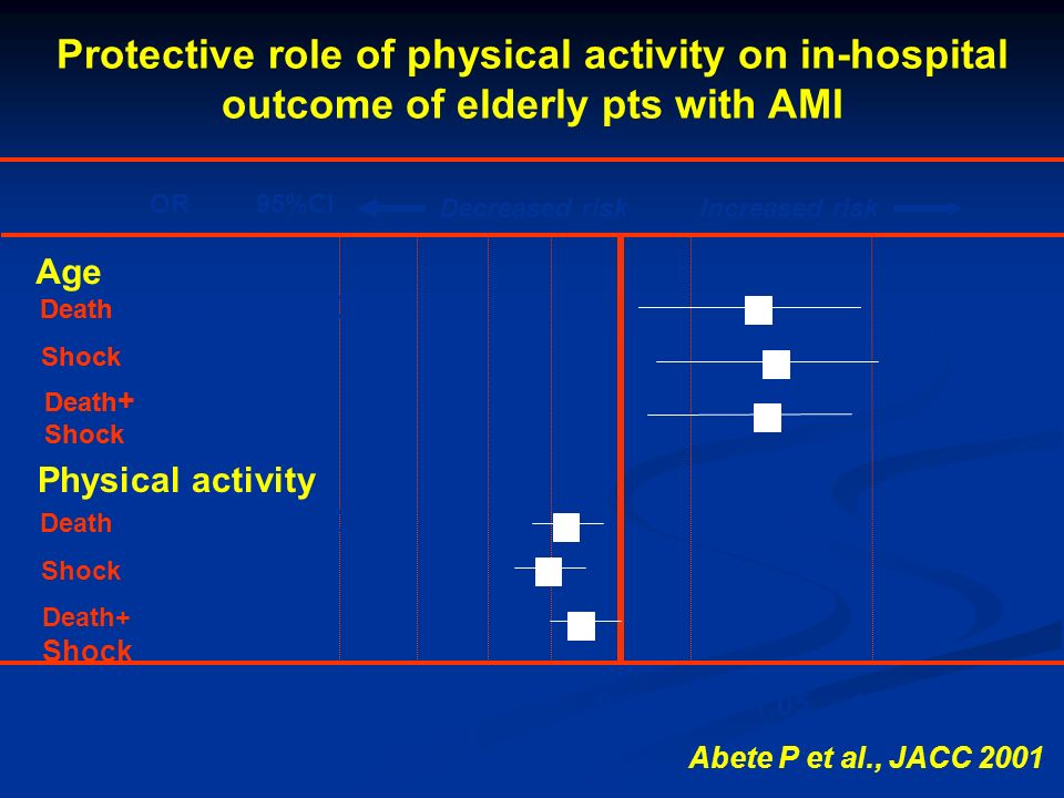 Protective role of physical activity on in-hospital outcome of elderly pts with AMI OR95%CI 0.90 0.95 0.99 1.0 1.051.10 Death 1.041.0-1.08 Shock 1.061