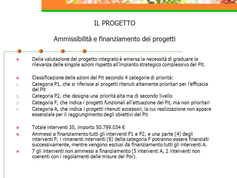 IL PROGETTO Ammissibilità e finanziamento dei progetti Dalla valutazione del progetto integrato è emersa la necessità di graduare la rilevanza delle s