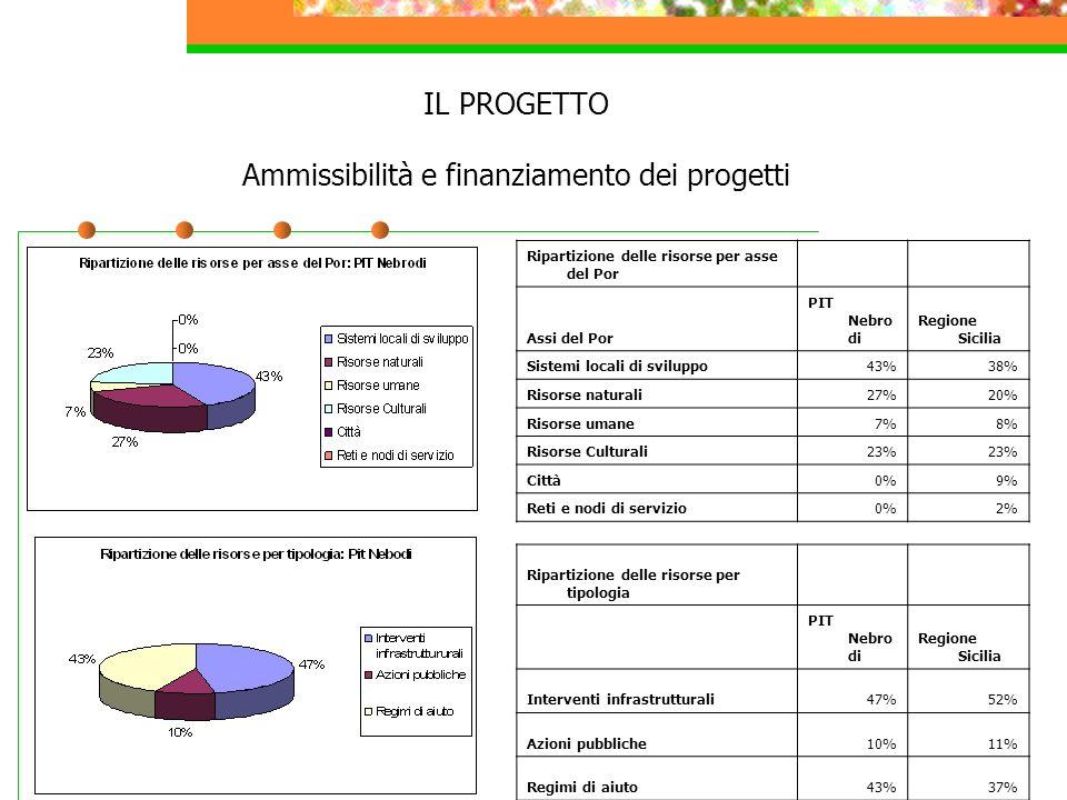 IL PROGETTO Ammissibilità e finanziamento dei progetti Ripartizione delle risorse per asse del Por Assi del Por PIT Nebro di Regione Sicilia Sistemi l