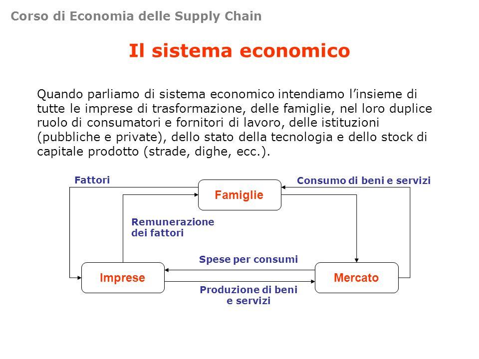Il sistema economico Quando parliamo di sistema economico intendiamo linsieme di tutte le imprese di trasformazione, delle famiglie, nel loro duplice