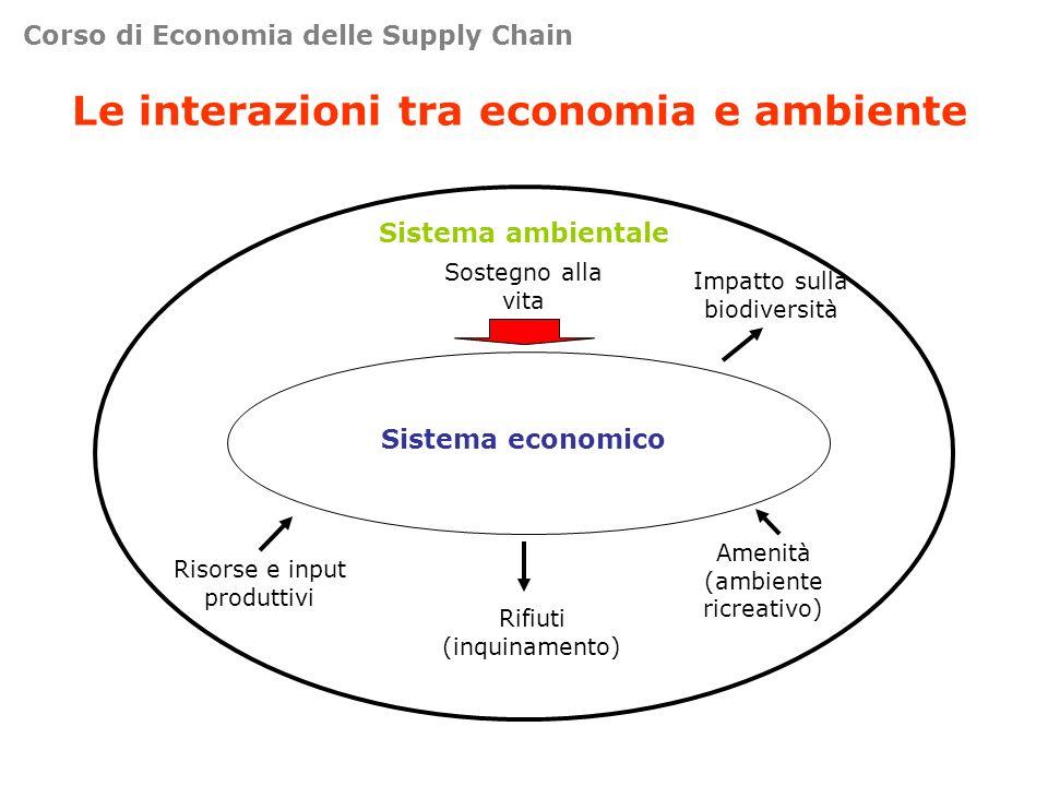 Le interazioni tra economia e ambiente Sistema ambientale Sistema economico Risorse e input produttivi Rifiuti (inquinamento) Amenità (ambiente ricrea
