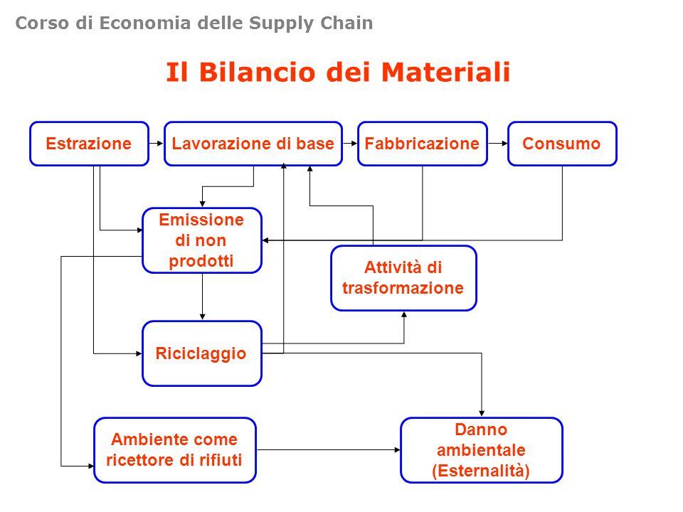 Il Bilancio dei Materiali EstrazioneLavorazione di baseFabbricazioneConsumo Emissione di non prodotti Attività di trasformazione Riciclaggio Ambiente