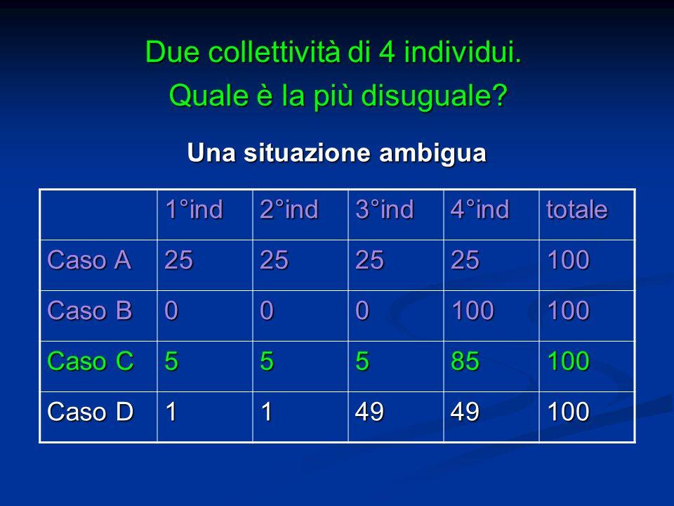 Una situazione ambigua 1°ind2°ind3°ind4°indtotale Caso A 25252525100 Caso B 000100100 Caso C 55585100 Caso D 114949100 Due collettività di 4 individui