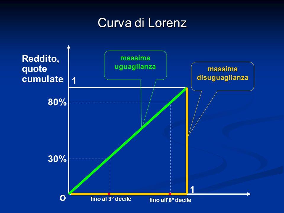 Curva di Lorenz 1 1 Reddito, quote cumulate fino al 3° decile 30% 80% fino all'8° decile O massima disuguaglianza massima uguaglianza..