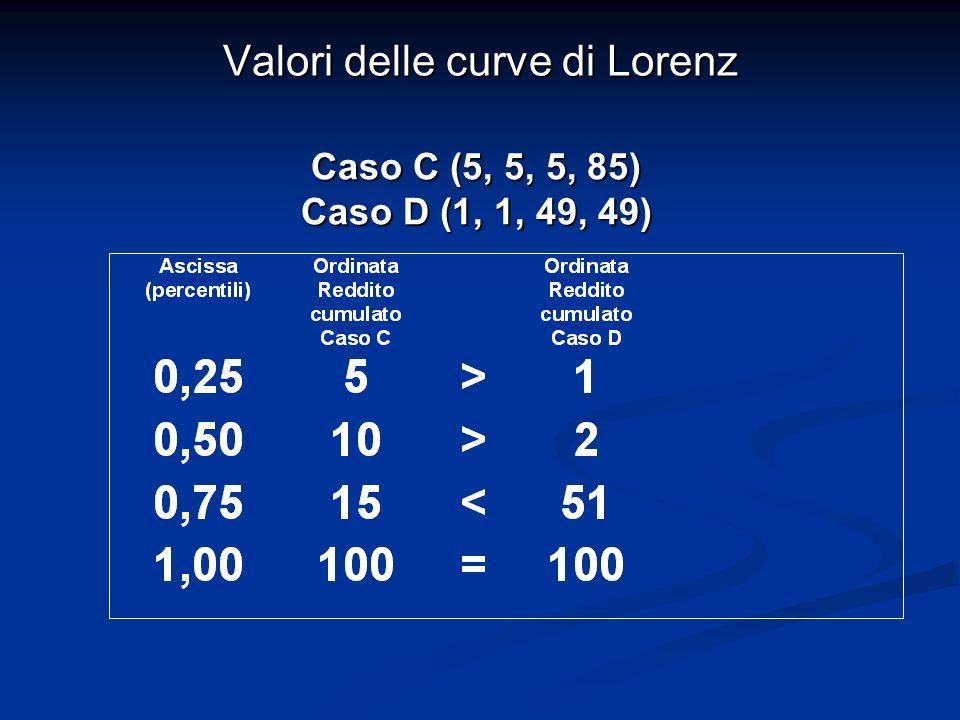 Valori delle curve di Lorenz Caso C (5, 5, 5, 85) Caso D (1, 1, 49, 49)