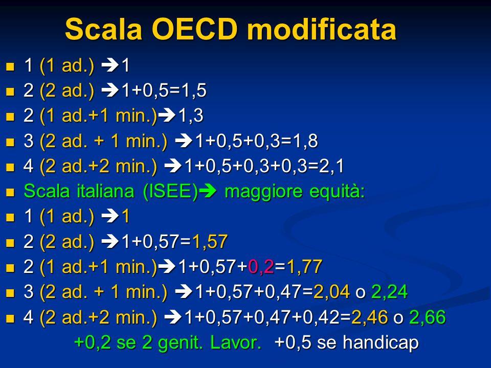Scala OECD modificata 1 (1 ad.) 1 1 (1 ad.) 1 2 (2 ad.) 1+0,5=1,5 2 (2 ad.) 1+0,5=1,5 2 (1 ad.+1 min.) 1,3 2 (1 ad.+1 min.) 1,3 3 (2 ad. + 1 min.) 1+0