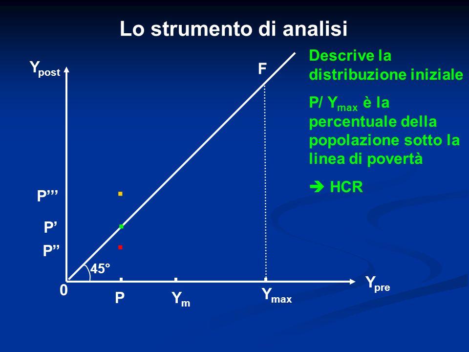 Lo strumento di analisi P Y post YmYm Y pre 0 P Y max P F 45°... P Descrive la distribuzione iniziale P/ Y max è la percentuale della popolazione sott