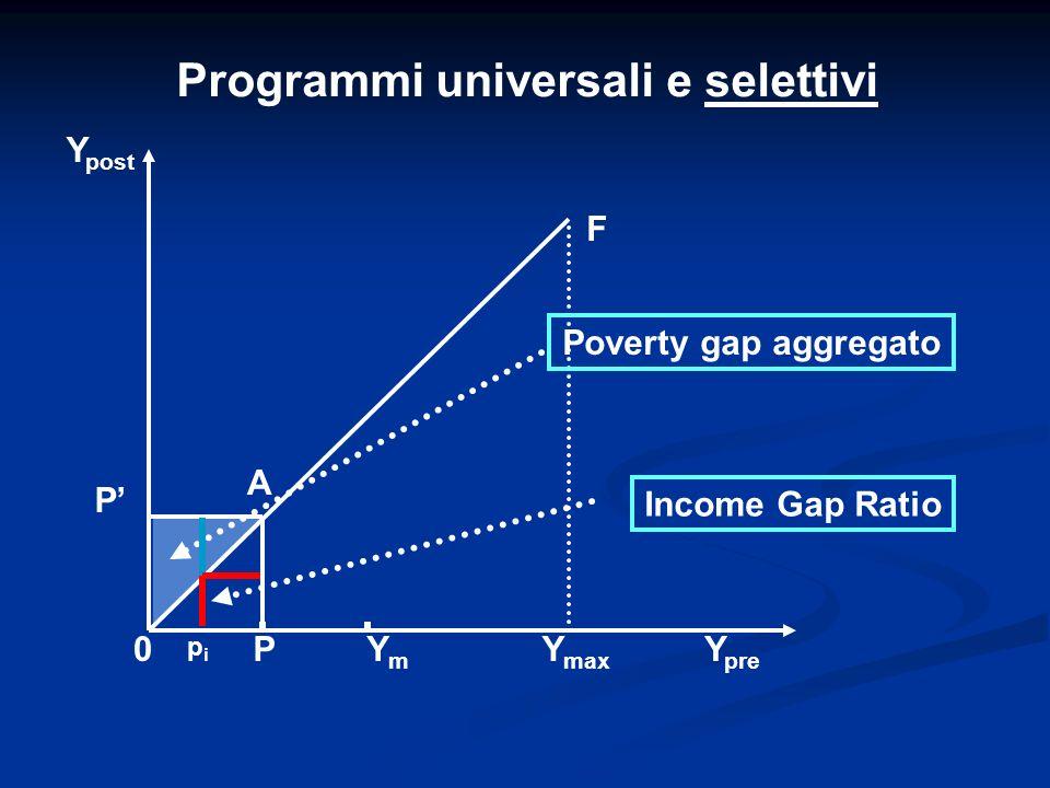 Programmi universali e selettivi P Y post YmYm Y pre 0P F Y max A Poverty gap aggregato pipi Income Gap Ratio