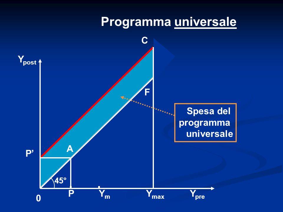 Programma universale P Y post YmYm Y pre 0 P F Y max C A 45° Spesa del programma universale