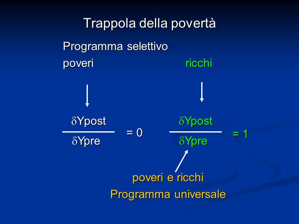 Trappola della povertà Ypost Ypost Ypre Ypre = 0 Ypost Ypost Ypre Ypre = 1 poveri e ricchi Programma universale Programma selettivo poveri ricchi