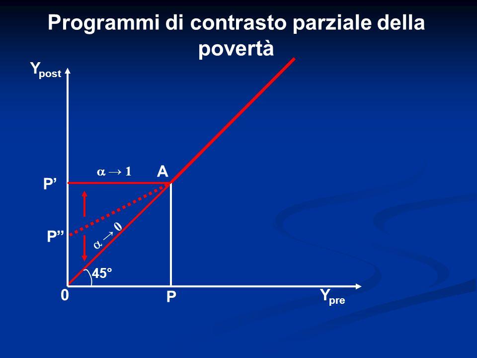 Programmi di contrasto parziale della povertà P Y post Y pre 0 P P A 45° 1 0