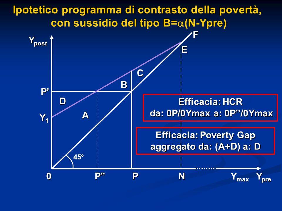 Ipotetico programma di contrasto della povertà, con sussidio del tipo B= (N-Ypre) D C B A P PP0 F Y pre Y post 45° Y1Y1Y1Y1 E Efficacia: HCR da: 0P/0Y